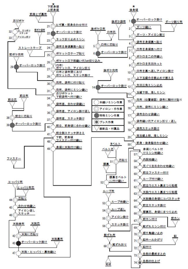 ドレスパンツ工程分析表